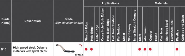SHAVIV Blade B10 SPECS