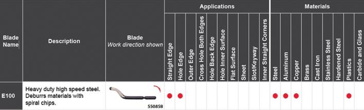 SHAVIV Blade E100 SPECS